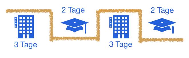 Visualisierung Wochenmodell für das duale Studium Hotelmanagement
