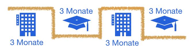 Visualisierung Blockmodell für das duale Studium Hotelmanagement