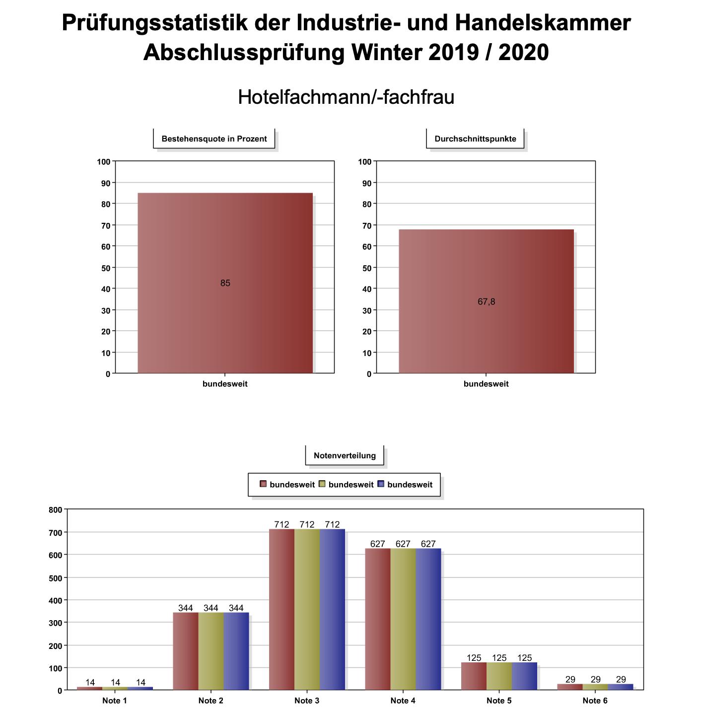 Prüfungsstatistik der Industrie- und Handelskammer Abschlussprüfung Winter 2019 / 2020 Hotelfachmann/-fachfrau