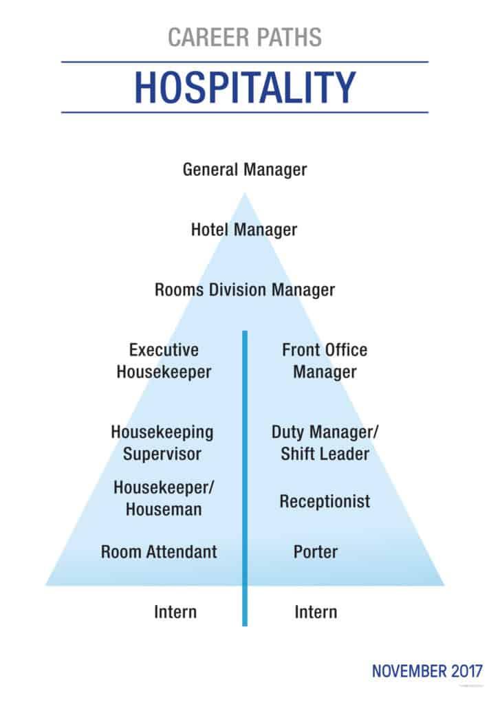 Housekeeping im Hotel - Aufgaben & Karriere